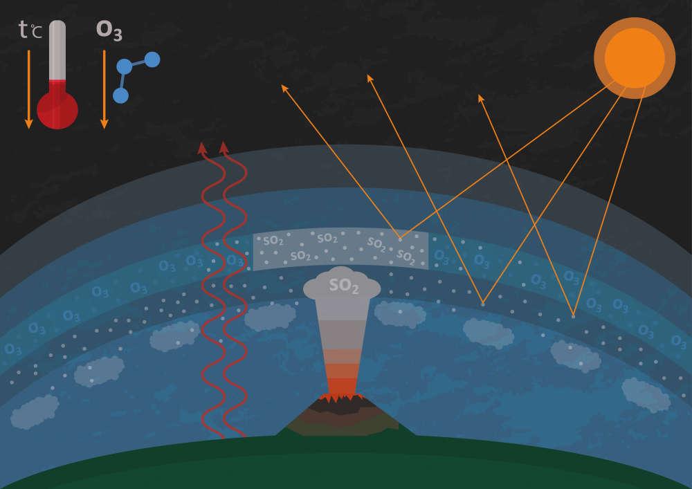 Contra aquecimento global: Ciência quer diminuir a força do Sol